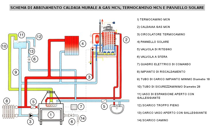 Pannello Solare Con Termocamino : Mcn sistemi di riscaldamento